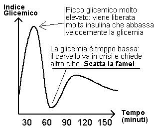 Indice glicemico alto
